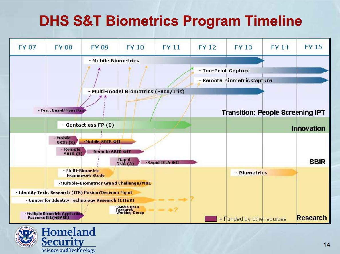 http://endtimestruth.com/wp-content/uploads/2013/02/DHS-Biometrics-program-timeline.png
