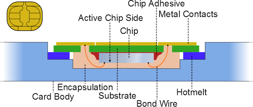 Smart card chip structure and packaging, Wikipedia