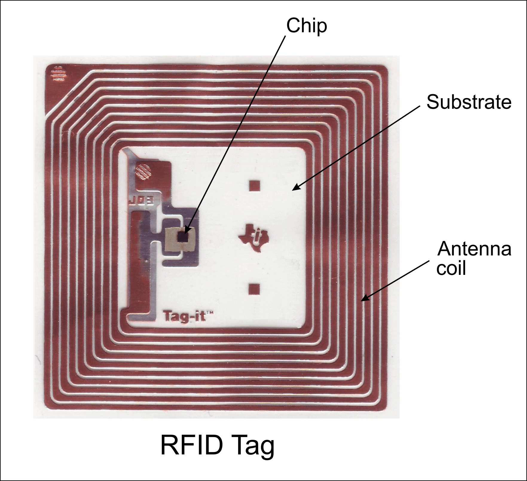 Rfid on tracking device chip