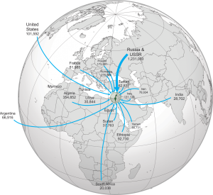 Originating Countries of Immigrating Jews