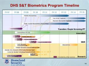 DHS Biometrics program timeline