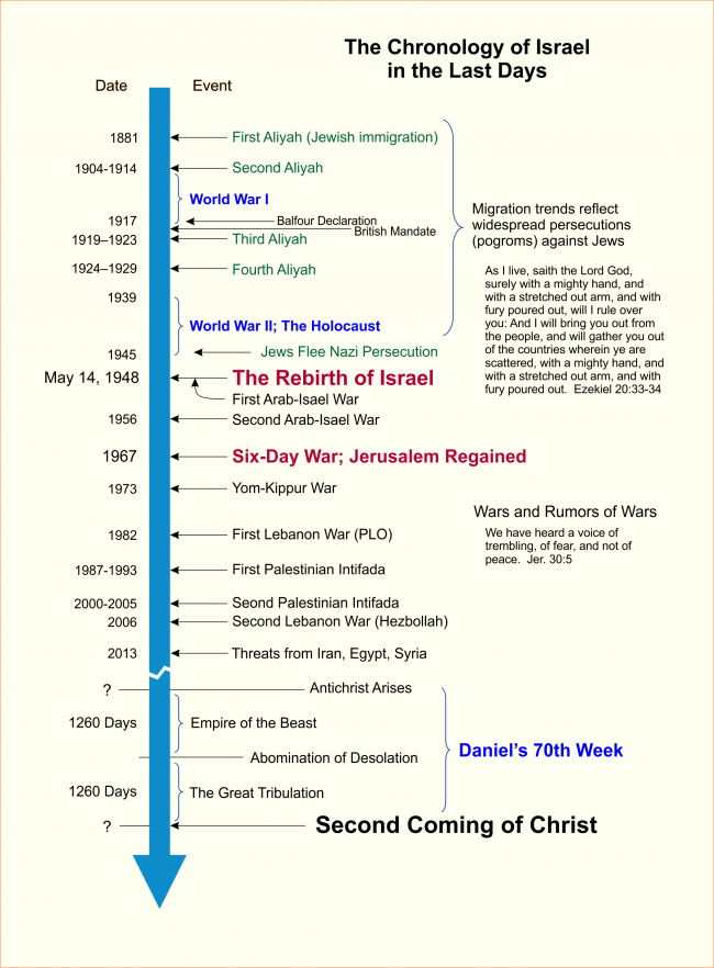 The Chronology of Israel in the Last Days