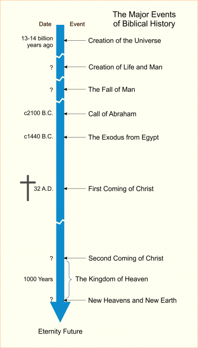 Major events of Biblical history