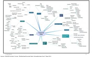 Personal data matrix, NSTIC program scope; NIST.gov