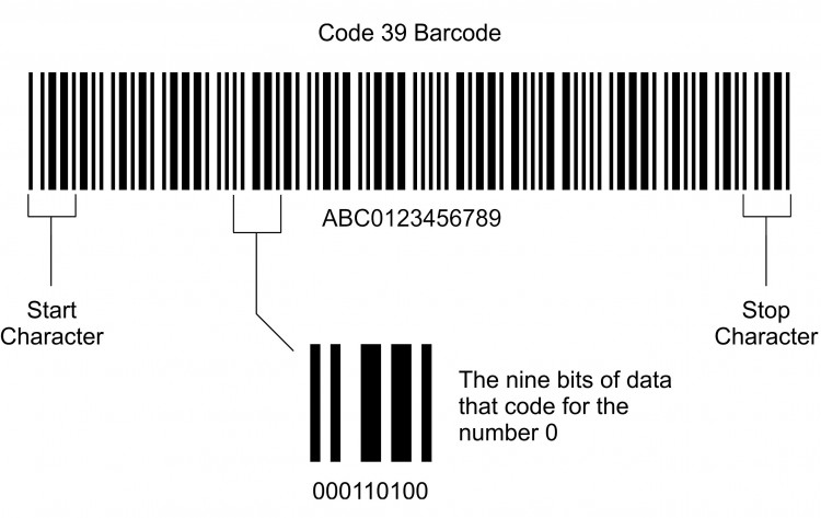 Barcode Technology and 666 - End Times Truth