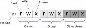 UNIX file permissions, rwx