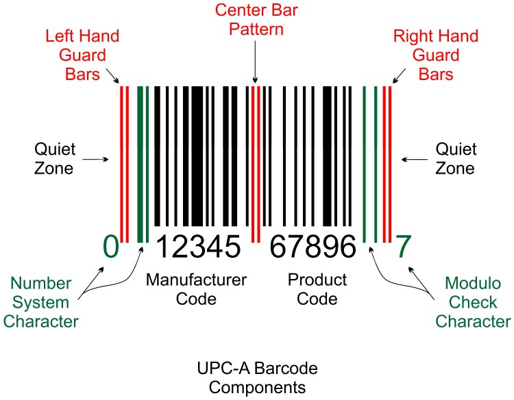 UPC-A Barcode Components