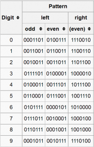 UPC encoding patterns for numbers, Wikipedia