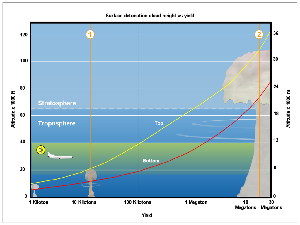 Surface detonation, cloud height vs yield, Wikipedia