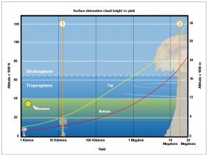 Surface detonation, cloud height vs yield, Wikipedia