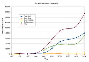 Israeli settlement growth