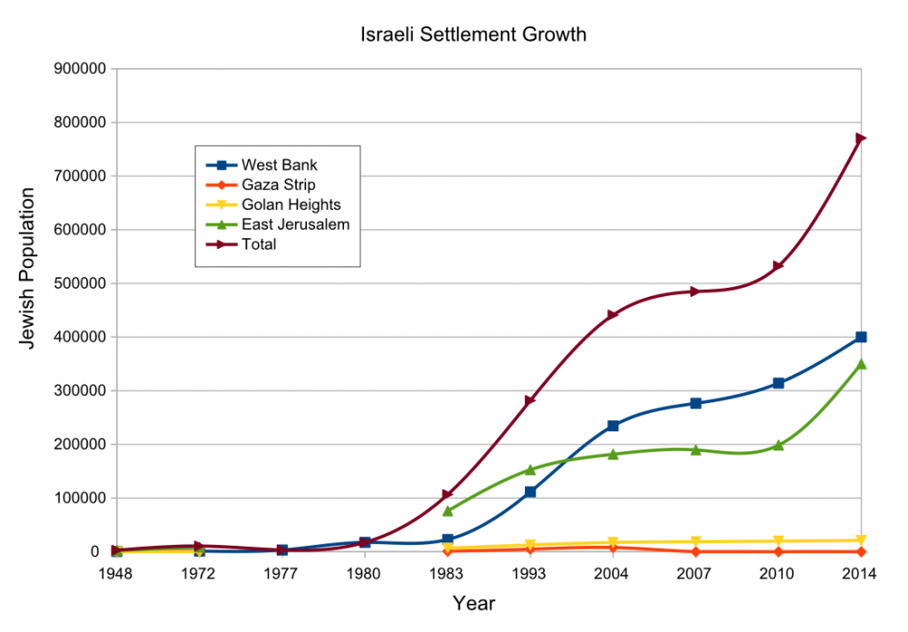 Israeli settlement growth