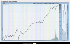 Dow Jones Average vs Shemitah Years