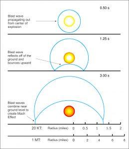 Blast wave with Mach Effect copy