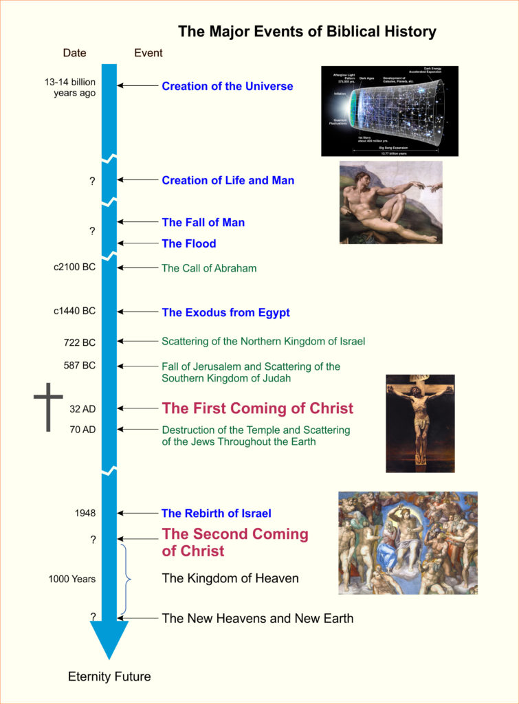 Overall Biblical Chronology