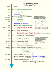Chronology of Israel in the Last Days