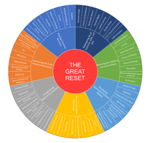 The Great Reset, from The World Economic Forum data, 2020