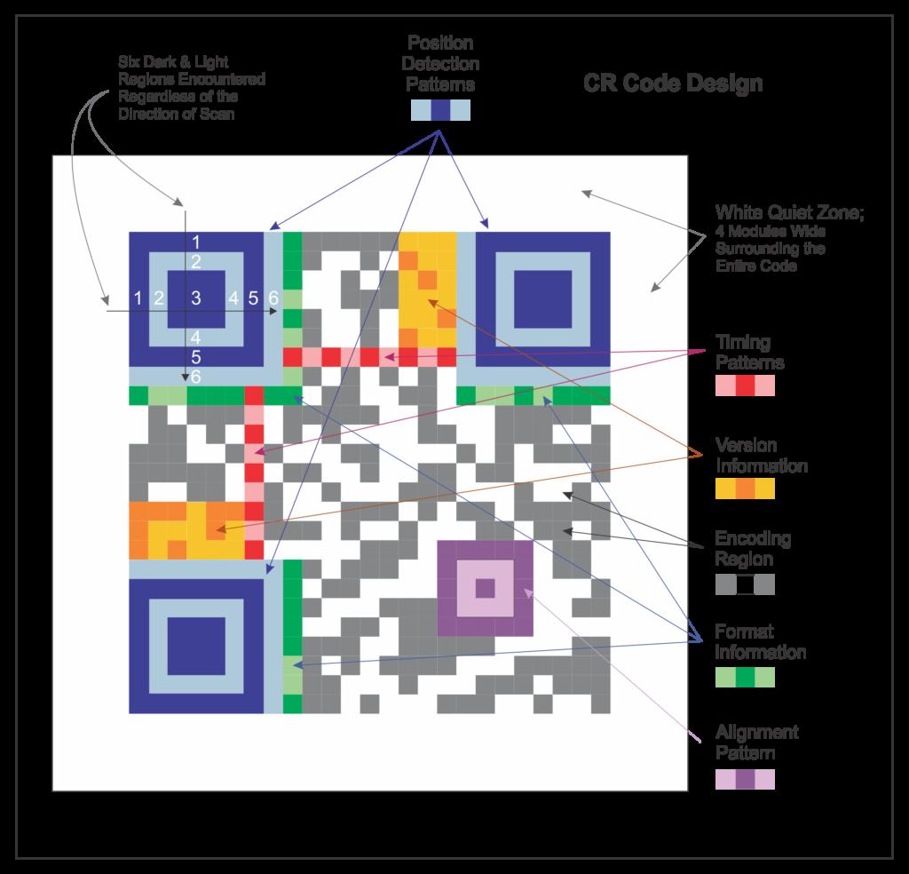 QR Code Symbology Design